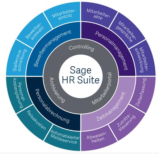 Module Sage HR