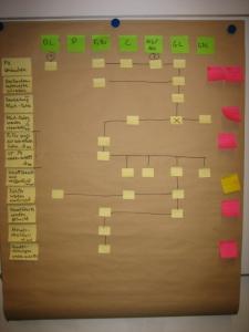 Process Mining IST Prozess
